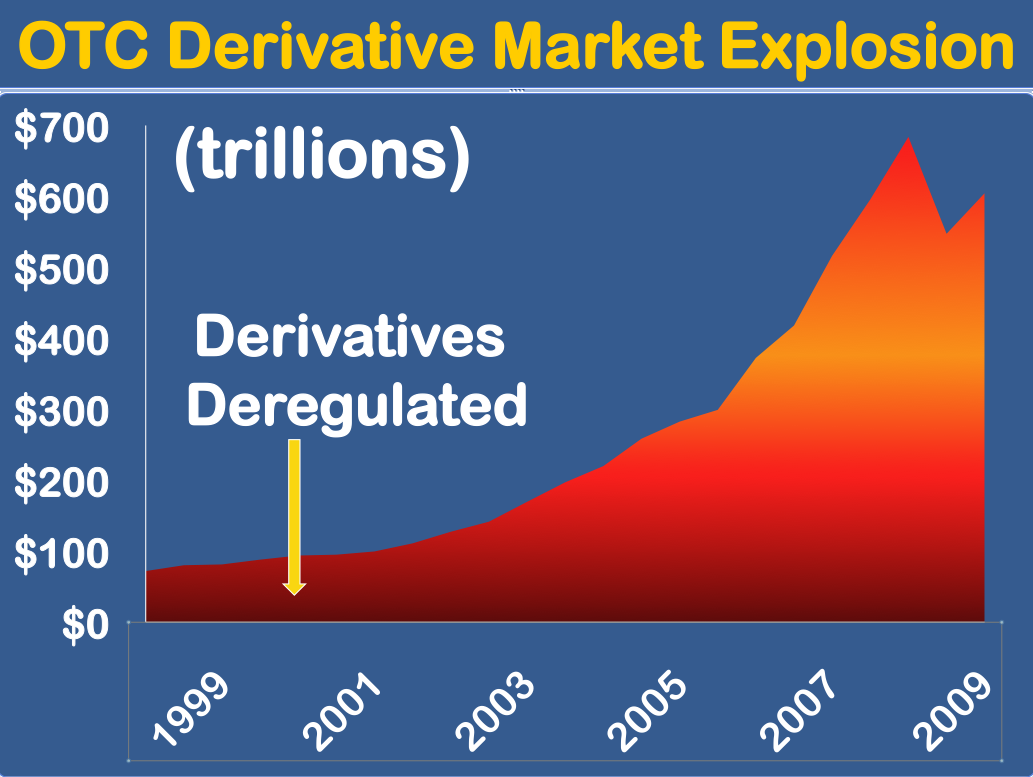 derivatives market A legal loophole allows major banks to avoid telling american authorities about  certain trading in financial instruments known as derivatives.